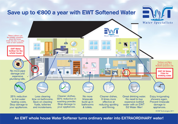 Why Choose Ewt For Soft Water Water Filters Water Coolers